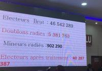Processus électoral : « L'audit du fichier électoral en cours ne devrait pas être comparé à celui de l'OIF de 2014 », prévient Alain Lomanji (analyste)